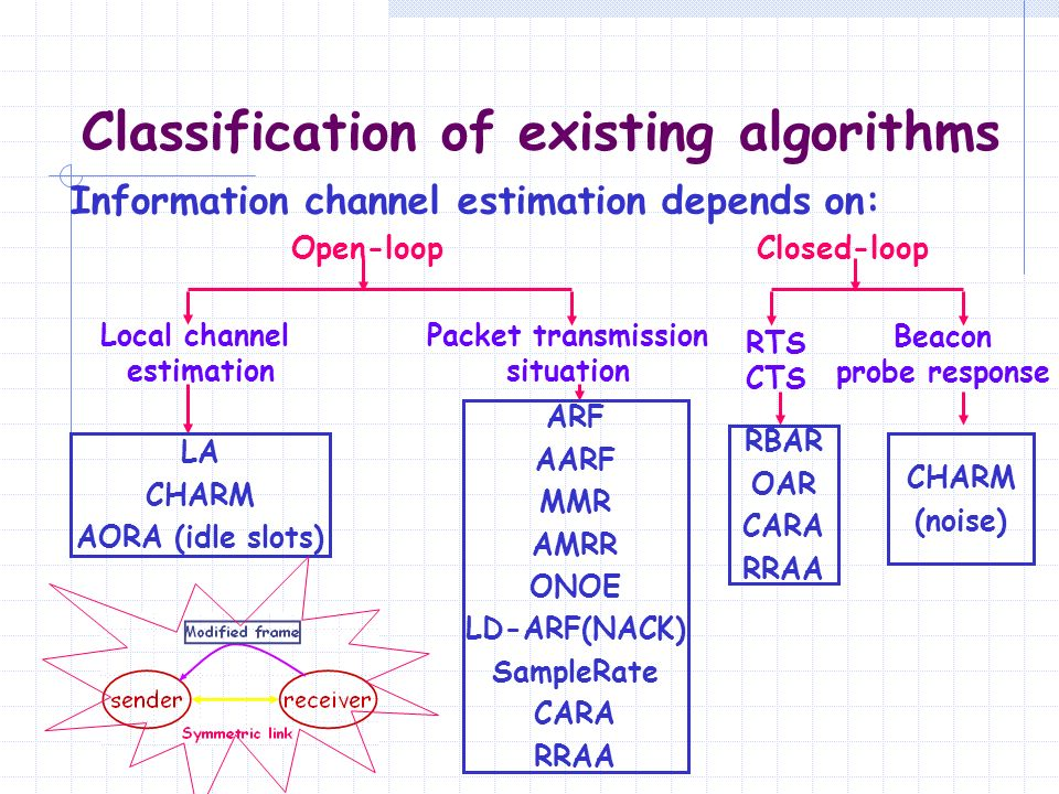 Classification of existing algorithms