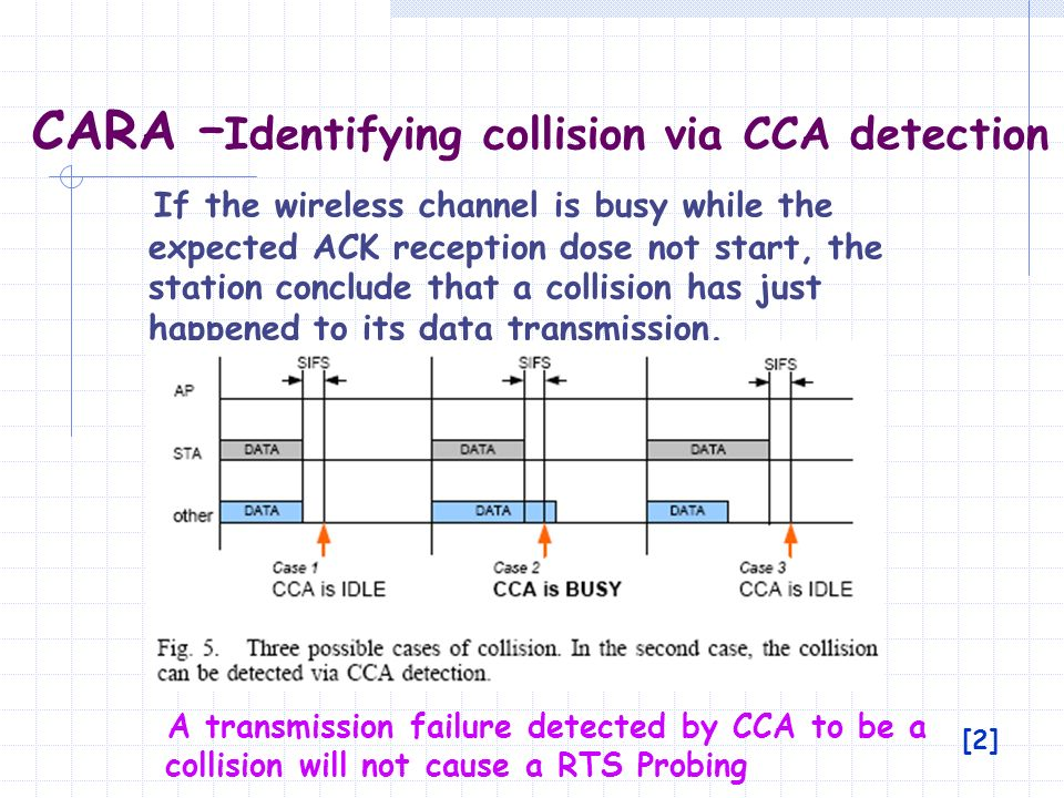 CARA –Identifying collision via CCA detection