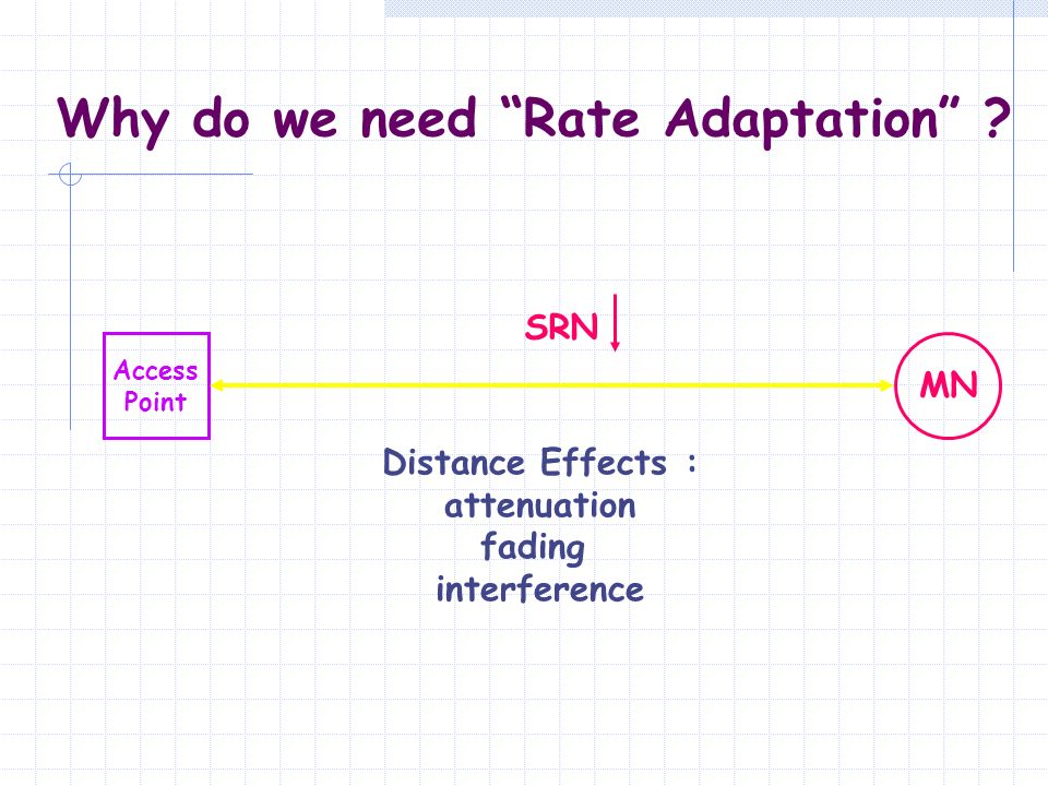 Why do we need Rate Adaptation