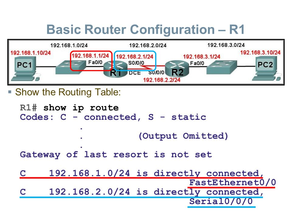 Introduction to routing and packet forwarding ppt download basic router configuration r1 50 routing table structure keyboard keysfo Gallery