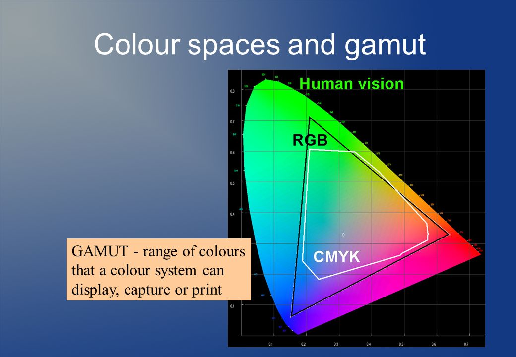 Colour spaces and gamut