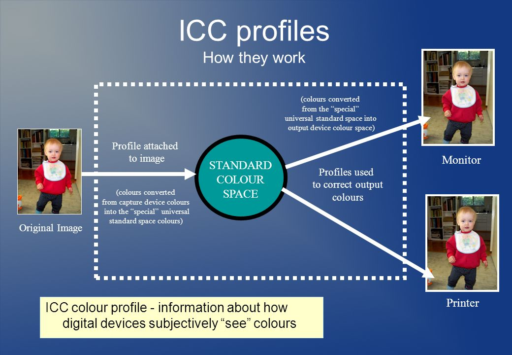 ICC profiles How they work