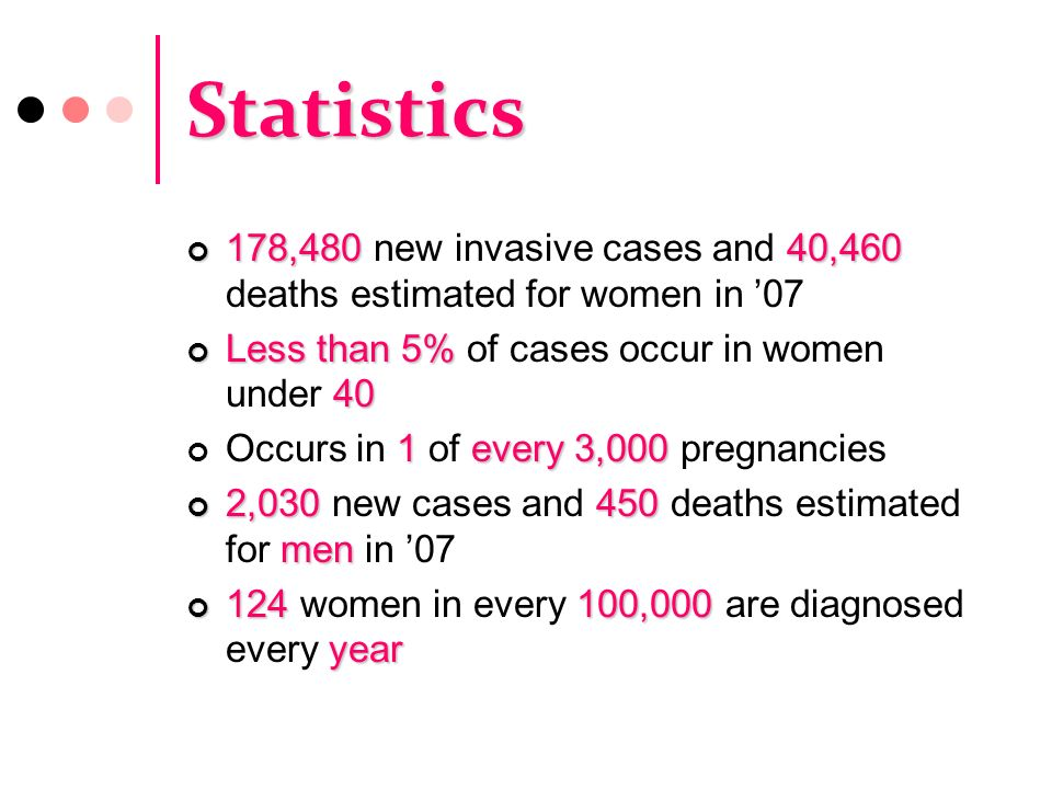Statistics 178,480 new invasive cases and 40,460 deaths estimated for women in '07. Less than 5% of cases occur in women under 40.