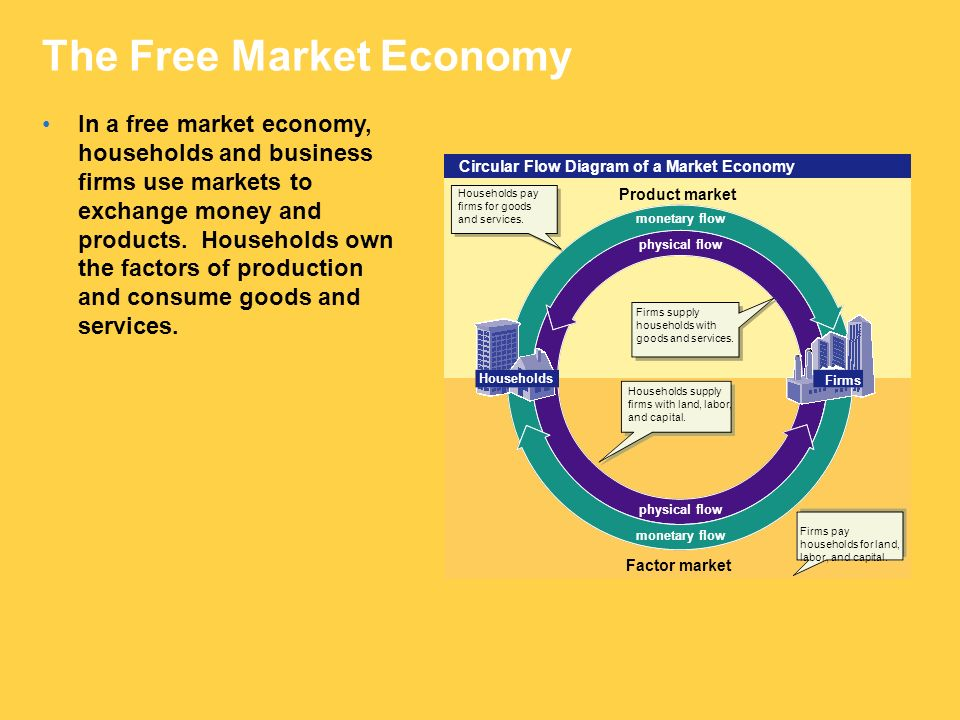 free market economy Free market economy papers, essays, and research papers.