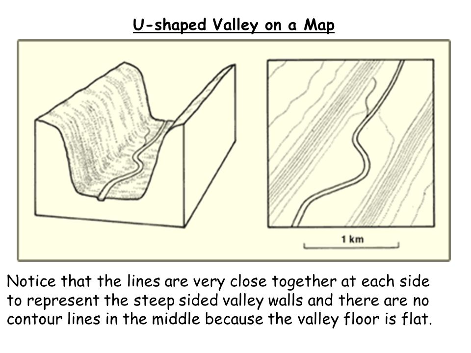 u shaped valley diagram