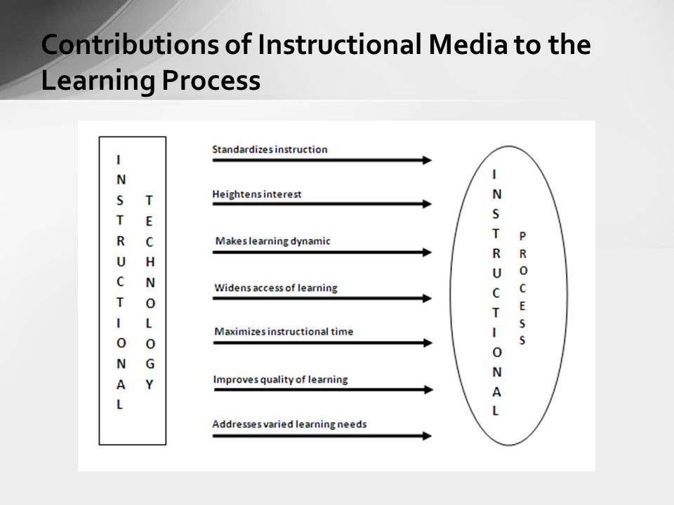 Classification of Instructional Media