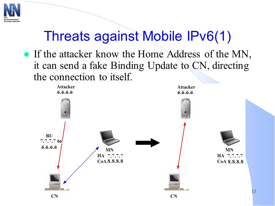 Threats against Mobile IPv6(1)