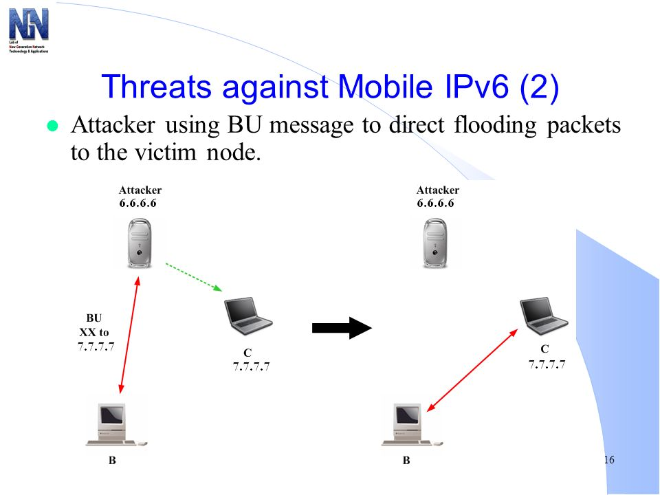 Threats against Mobile IPv6 (2)