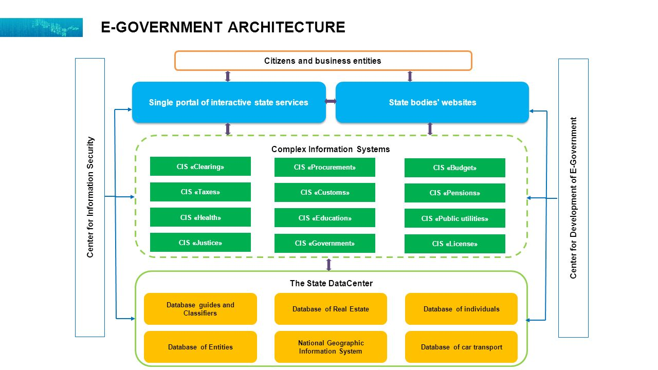 Draft law on electronic government ppt video online for Architecture of e governance