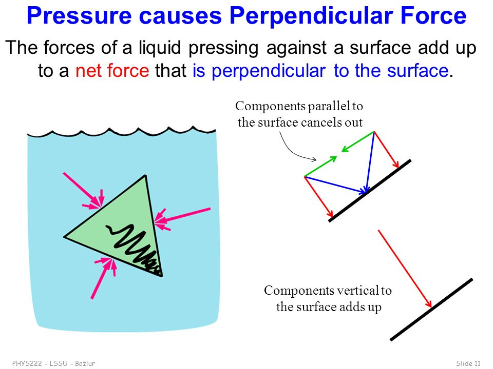 Pressure causes Perpendicular Force
