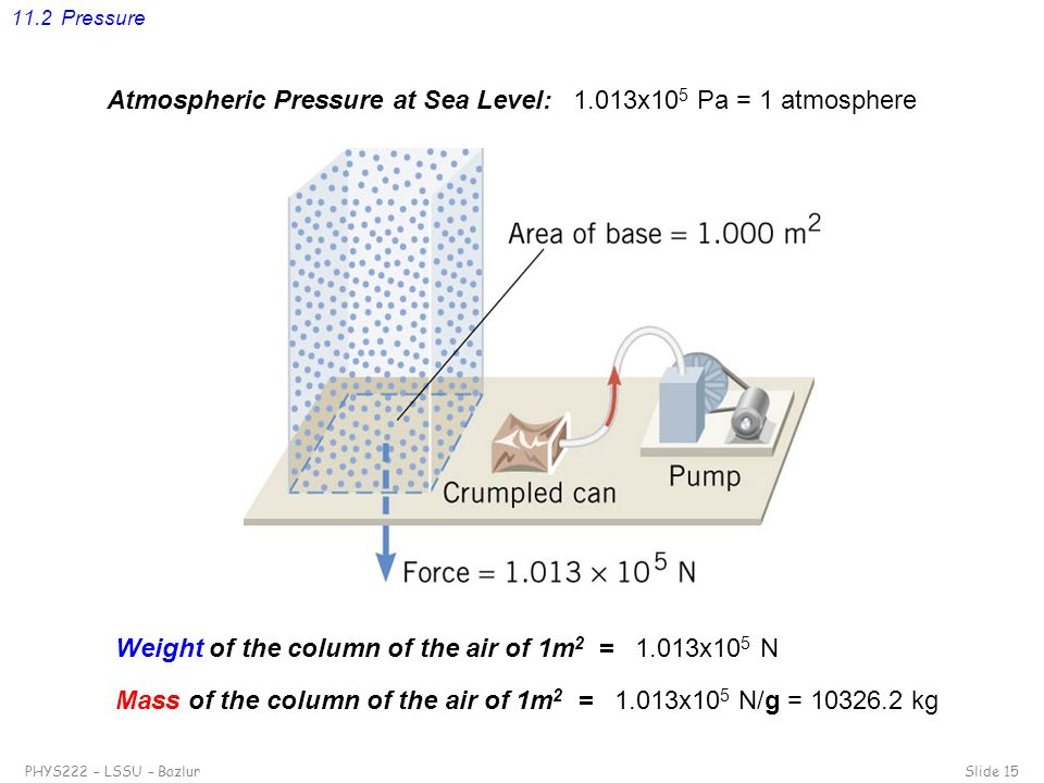 Atmospheric Pressure at Sea Level: 1.013x105 Pa = 1 atmosphere