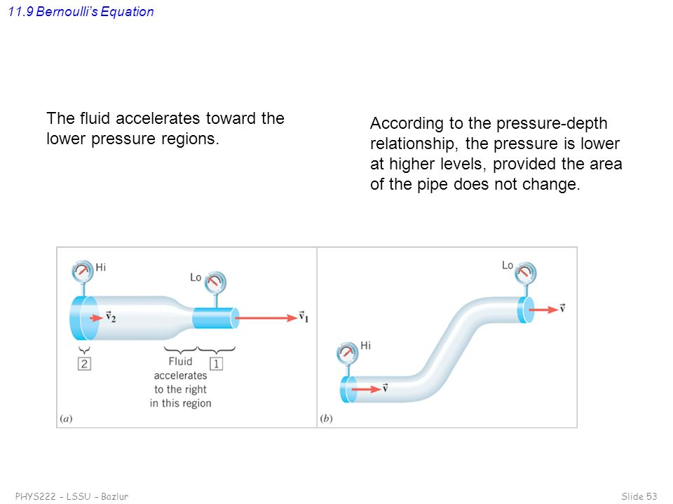 The fluid accelerates toward the lower pressure regions.