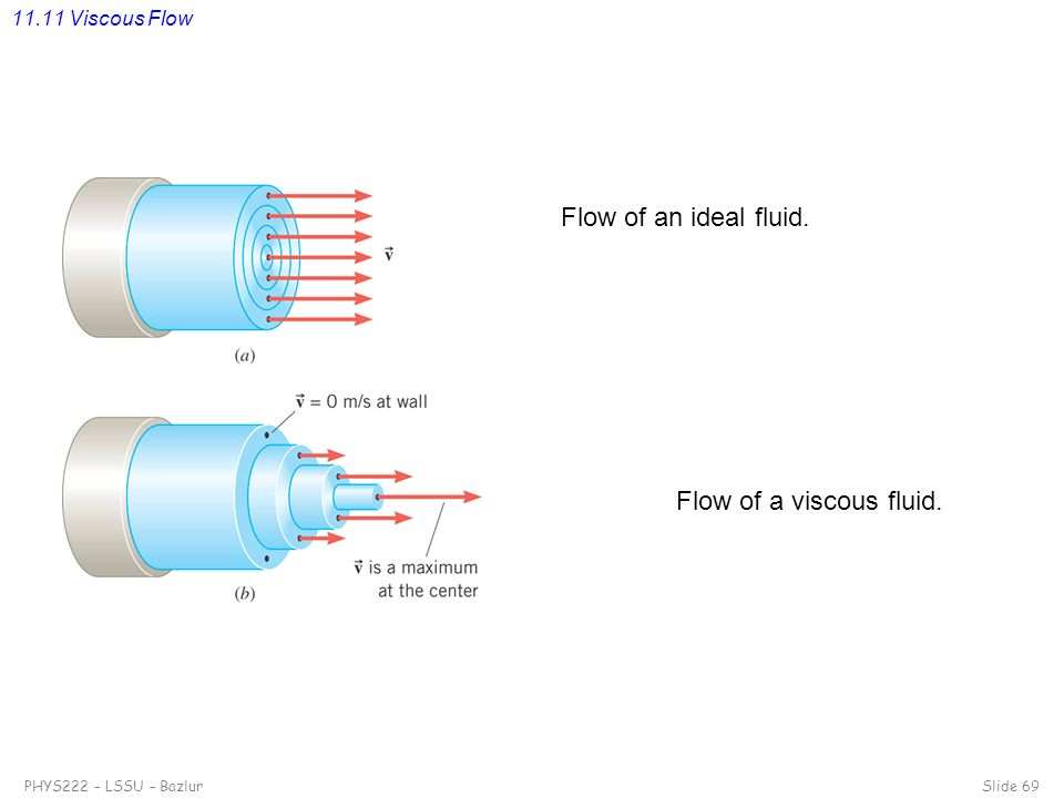 11.11 Viscous Flow Flow of an ideal fluid. Flow of a viscous fluid.
