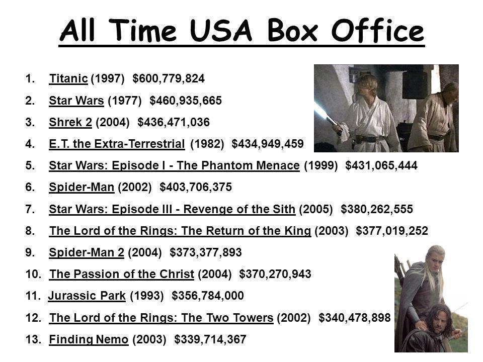 All Time USA Box Office 1. Titanic (1997) $600,779,824