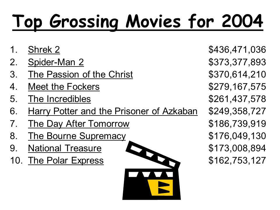 Top Grossing Movies for 2004