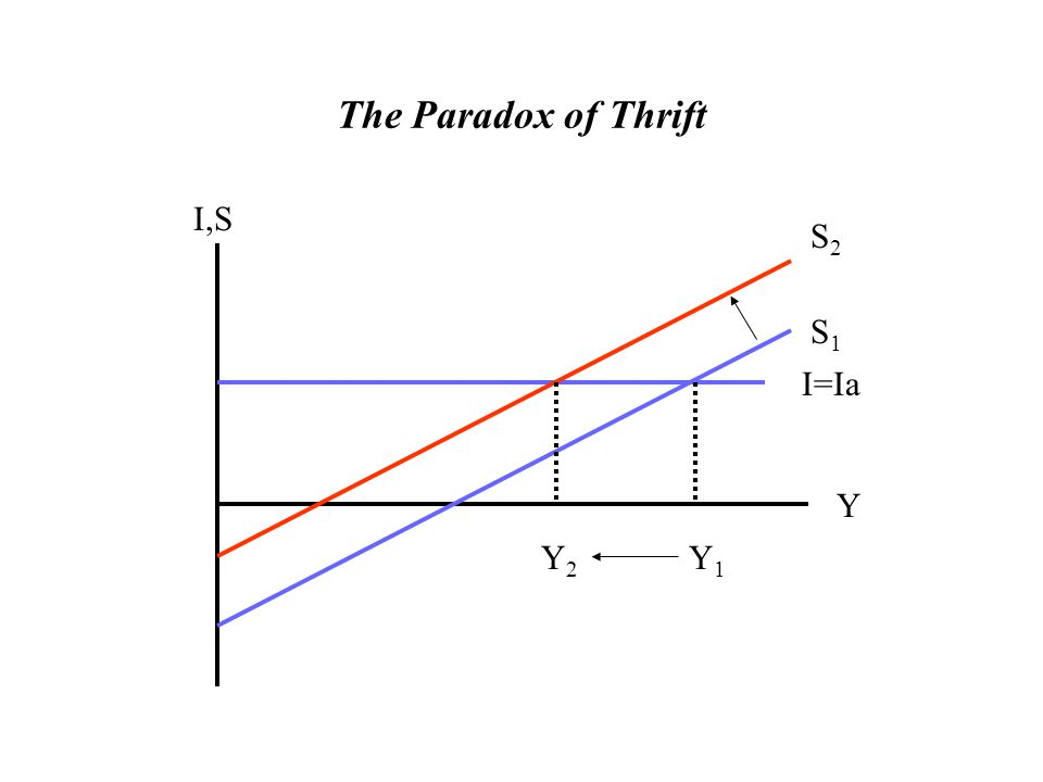 paradox of thrift The paradox of thrift theory was created by an economist by the name of john maynard keynes (the economic times) keynes believed that during a recession people tend to save more, which is right.