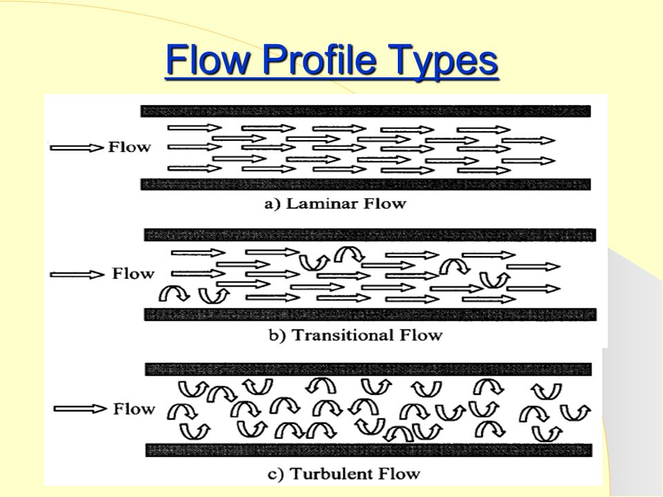 reynolds number equation with mass flow rate. 4 flow profile types laminar region with reynolds number equation mass rate n