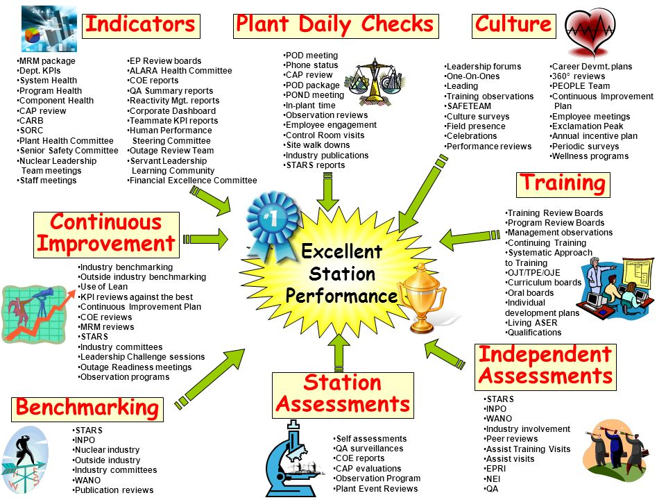 Indicators Plant Daily Checks Culture Training Continuous Improvement