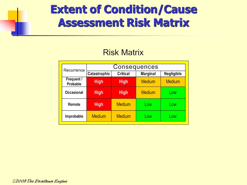 Extent of Condition/Cause Assessment Risk Matrix