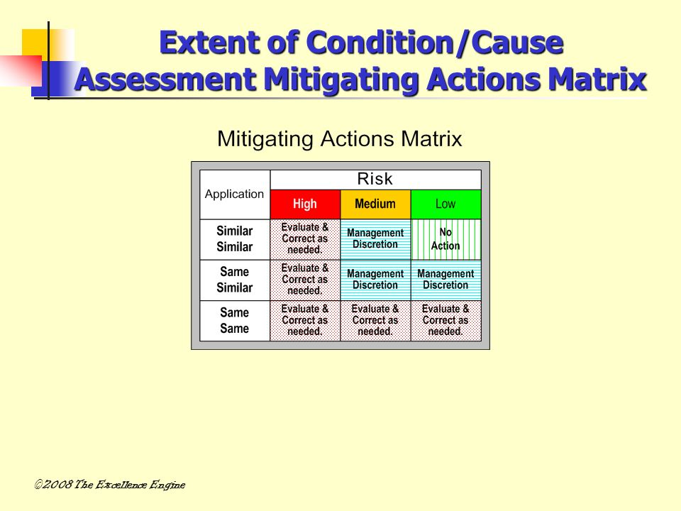 Extent of Condition/Cause Assessment Mitigating Actions Matrix