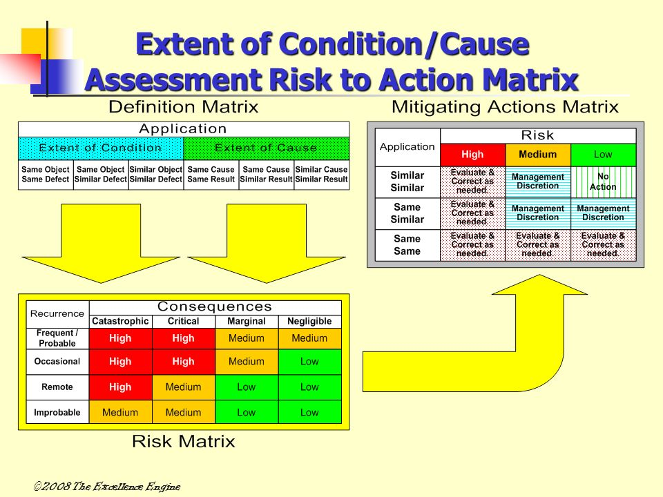 Extent of Condition/Cause Assessment Risk to Action Matrix