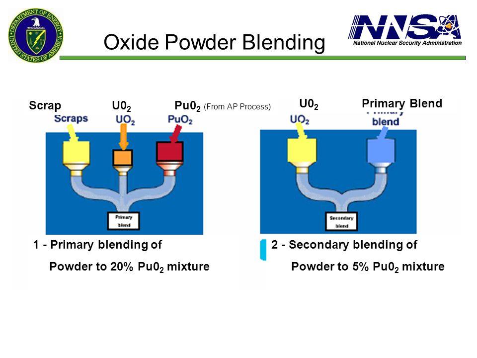 Oxide Powder Blending U02 Primary Blend