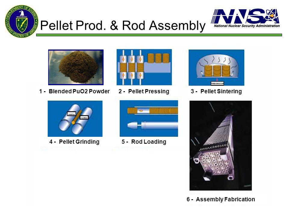 Pellet Prod. & Rod Assembly