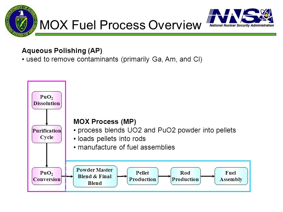 MOX Fuel Process Overview