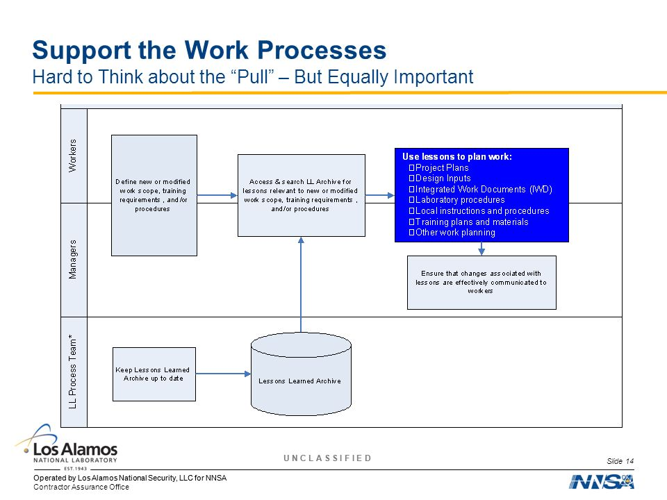 Support the Work Processes Hard to Think about the Pull – But Equally Important