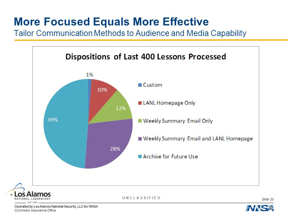 More Focused Equals More Effective Tailor Communication Methods to Audience and Media Capability