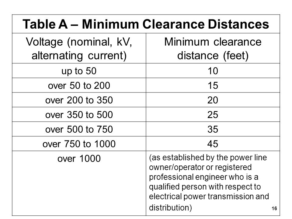 Table A – Minimum Clearance Distances
