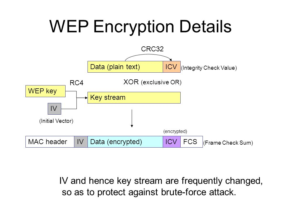 WEP Encryption Details