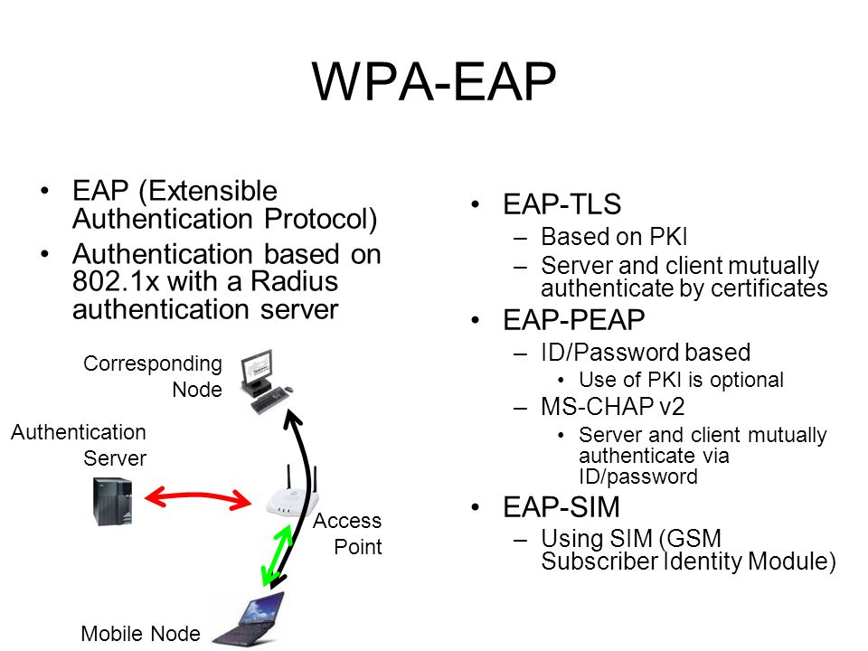 WPA-EAP EAP (Extensible Authentication Protocol) EAP-TLS