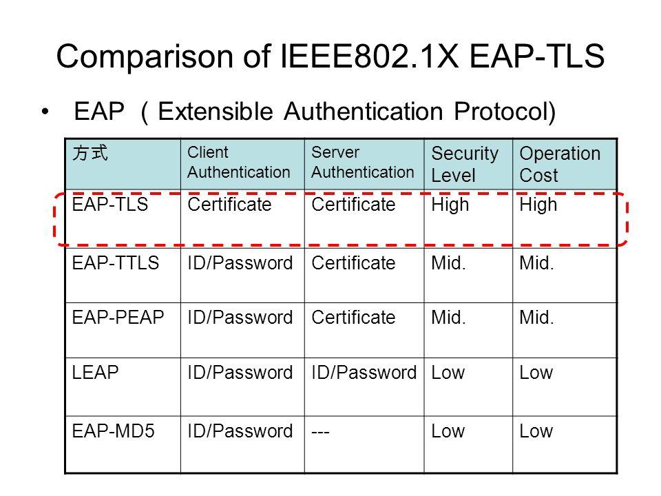 Comparison of IEEE802.1X EAP-TLS