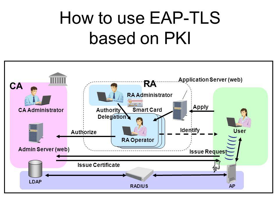 How to use EAP-TLS based on PKI
