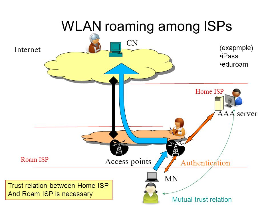 WLAN roaming among ISPs