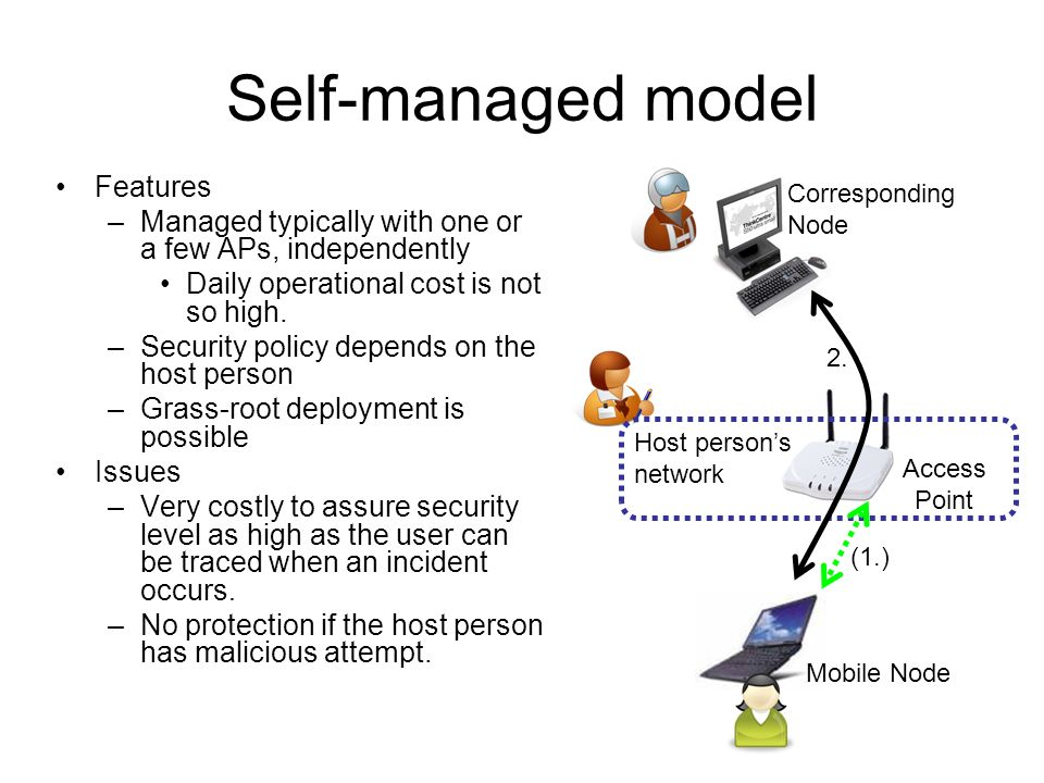 Self-managed model Features