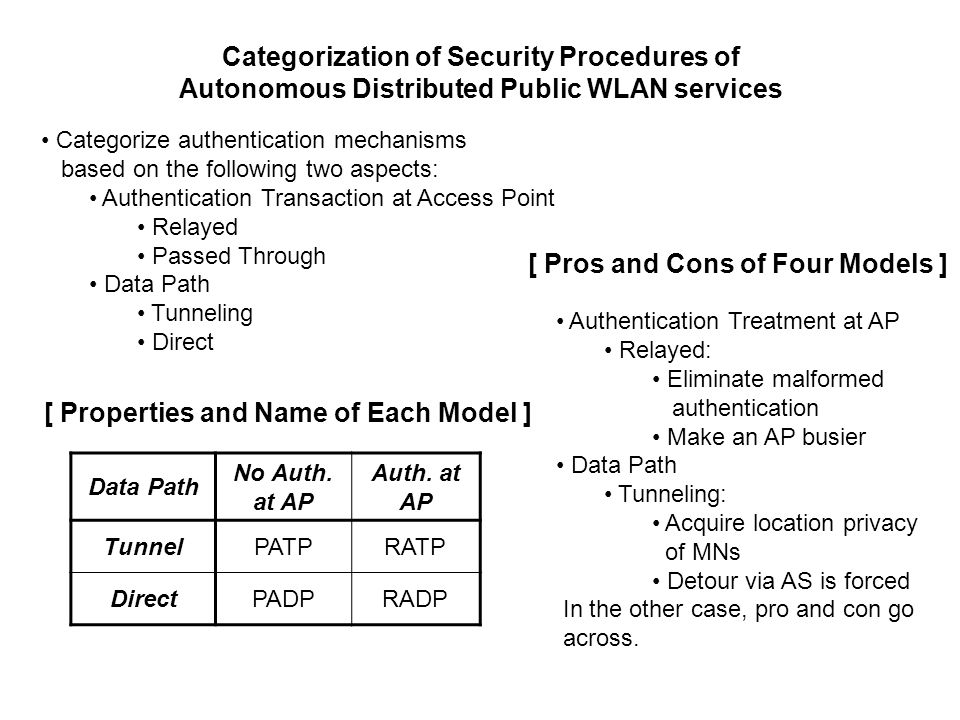 Categorization of Security Procedures of