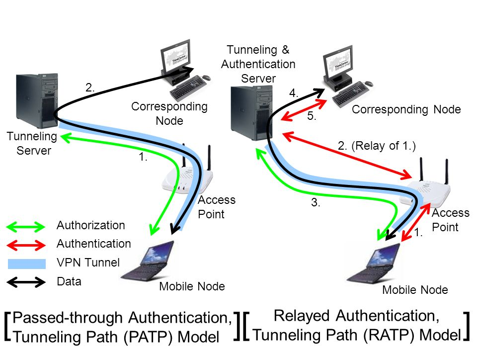 [ ] [ ] Relayed Authentication, Passed-through Authentication,