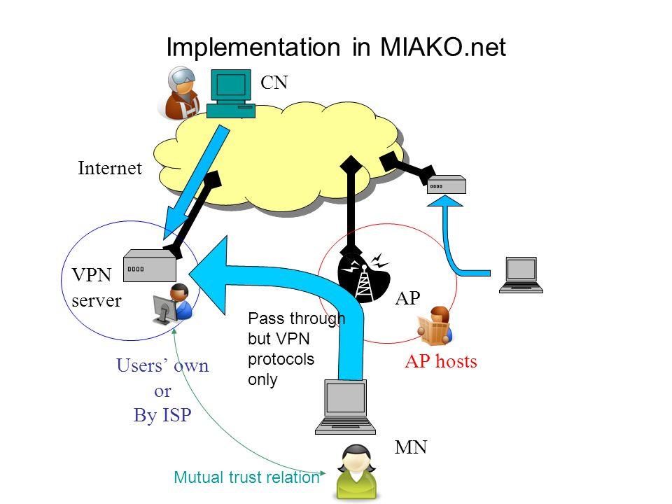 Implementation in MIAKO.net