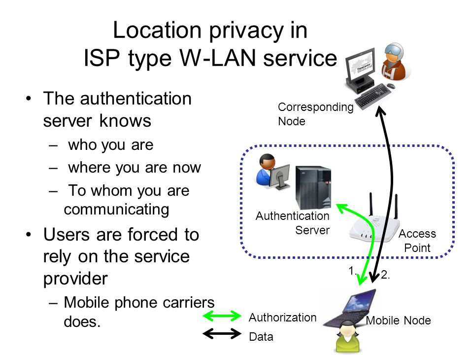 Location privacy in ISP type W-LAN service