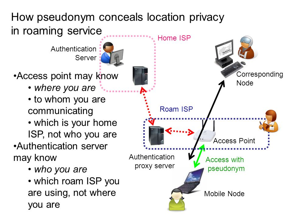 How pseudonym conceals location privacy in roaming service