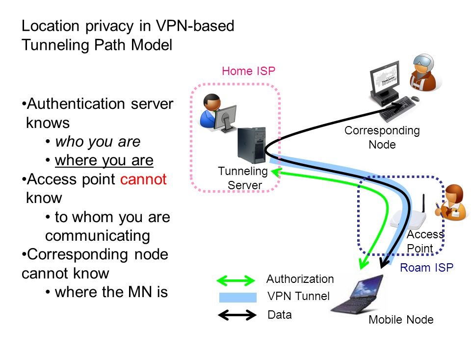 Location privacy in VPN-based Tunneling Path Model