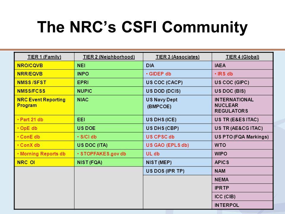The NRC's CSFI Community