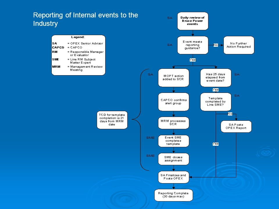 Reporting of Internal events to the Industry