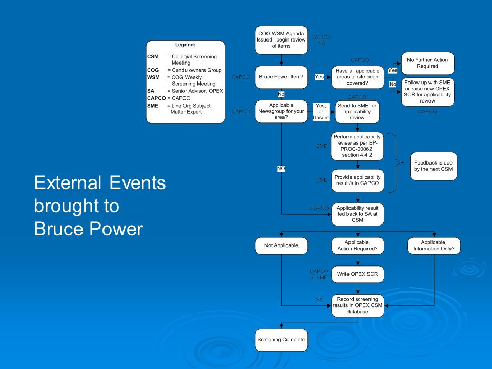 External Events brought to