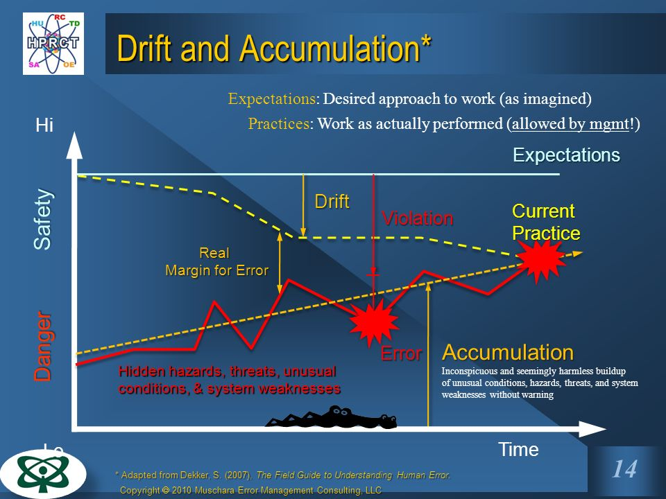 Drift and Accumulation*