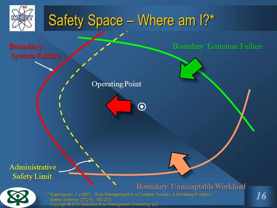 Safety Space – Where am I *