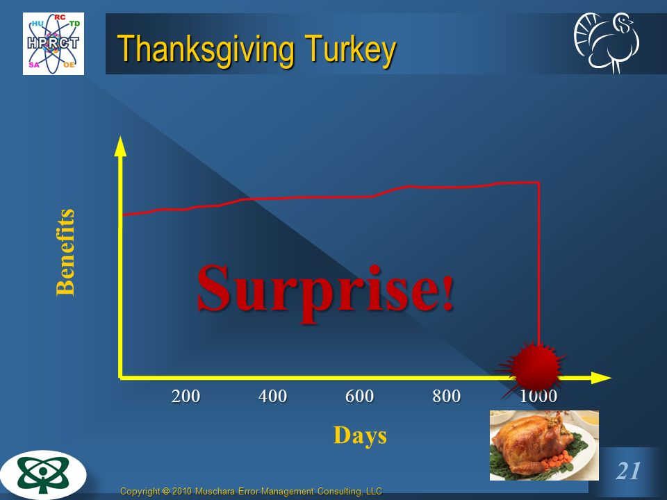 Surprise! Thanksgiving Turkey Benefits Days 200 400 800 600 1000