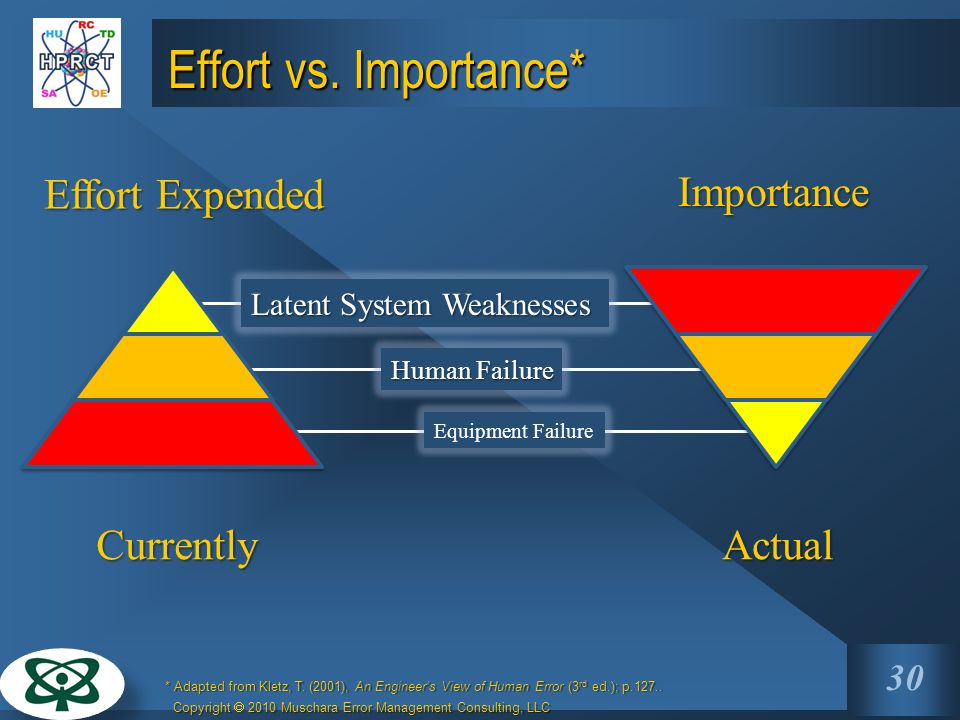 Effort vs. Importance* Effort Expended Importance Currently Actual